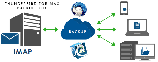 thunderbird for mac backup tool